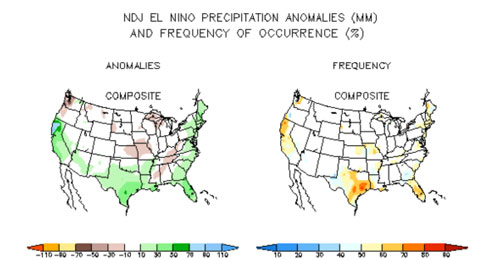 El Niño frequency Nov-Jan