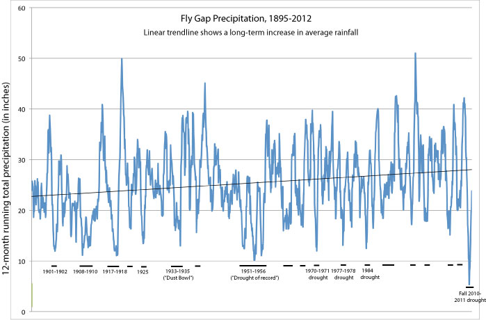 Fly Gap Rainfall, 1895-2012