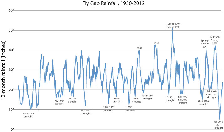 Fly Gap Rainfall, 1950-2012