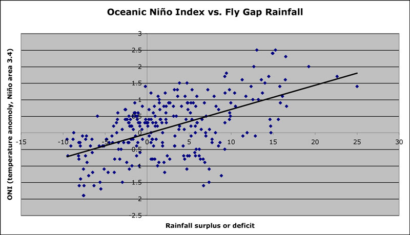 Rainfall correlation